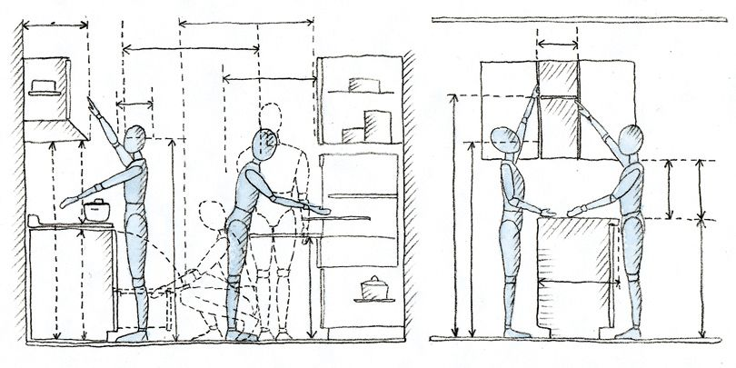 Ergonomia da cozinha arquidicas for El dibujo de los arquitectos pdf