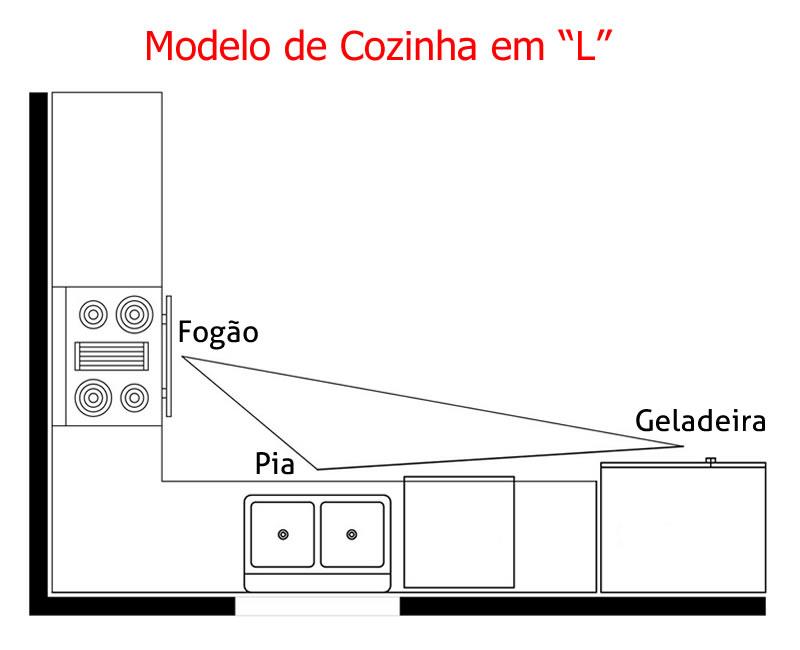 Cozinhas em L
