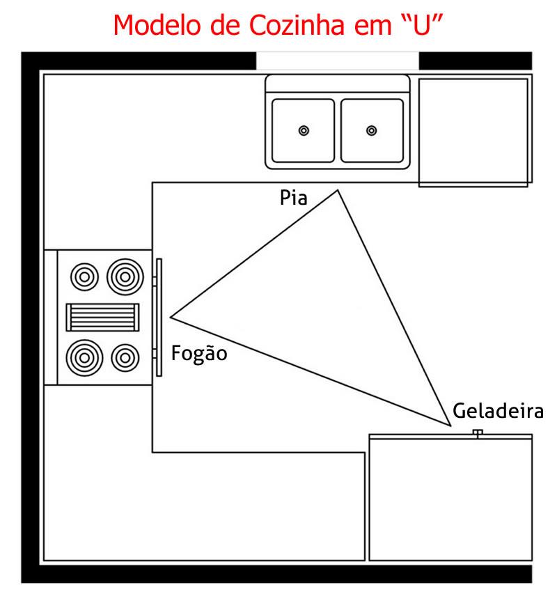 Cozinhas U