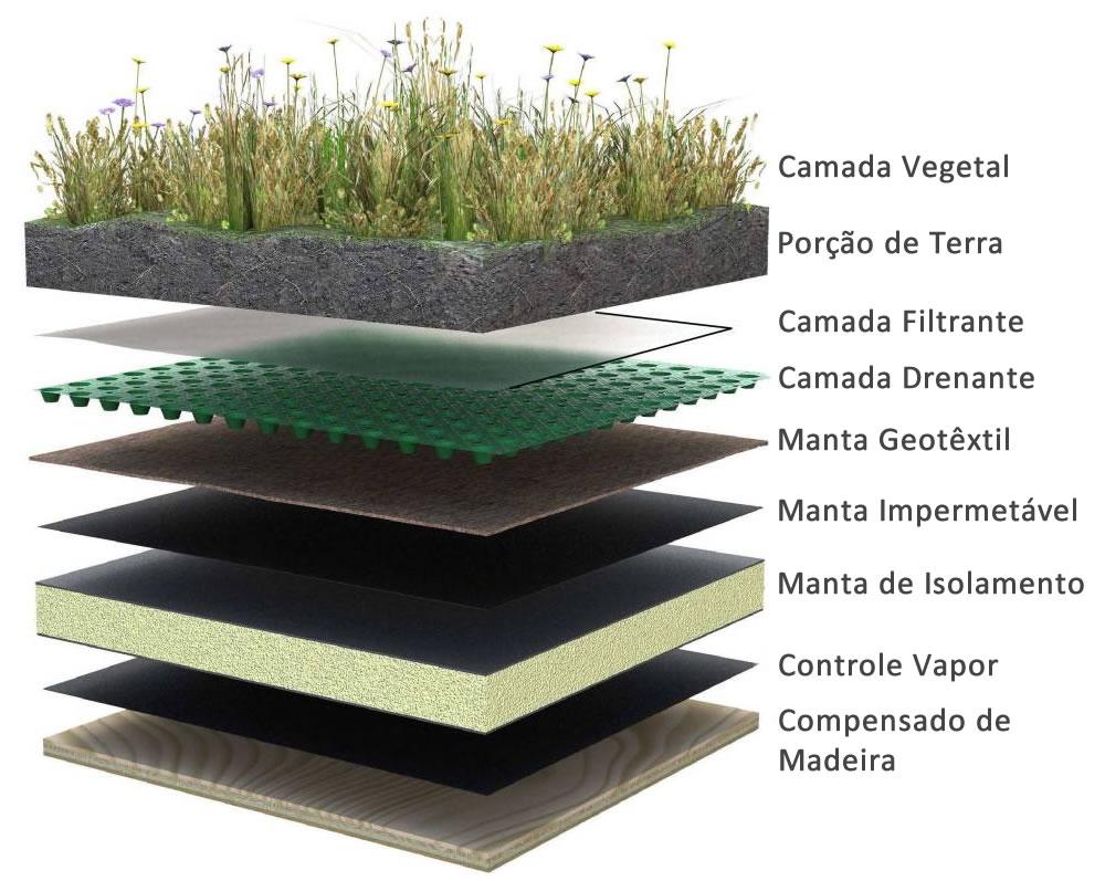 os telhados de madeira é preciso usar um compensado de madeira como