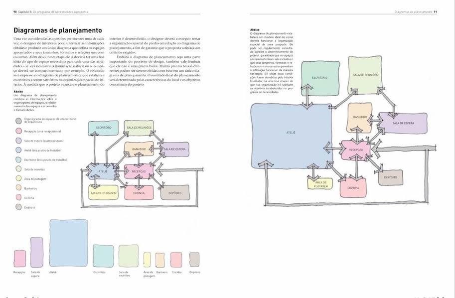 Livros de Design de Interiores