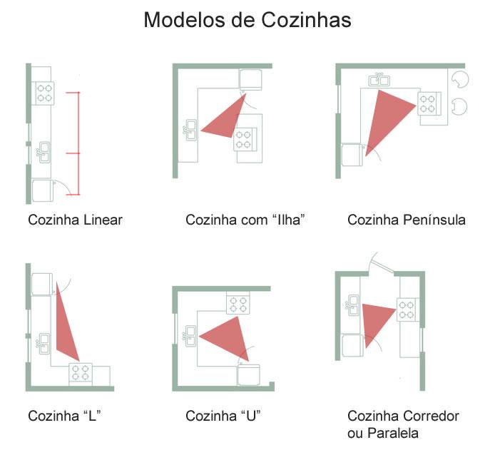 Modelos de Cozinhas Pequenas