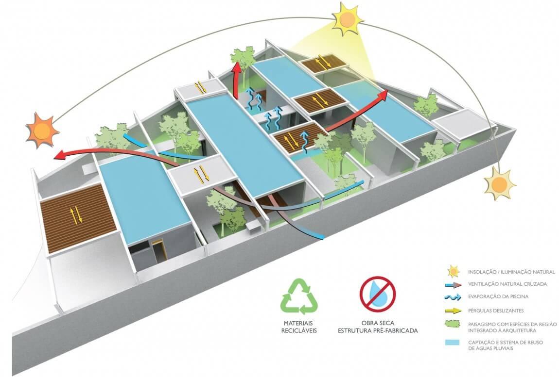 Estudo de ventilação e insolação da casa Sliding Pergolas, projeto do escritório de arquitetura FGMF.
