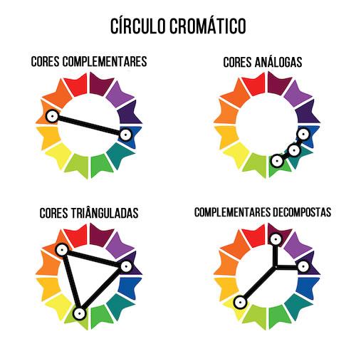 Círculo Cromáticos