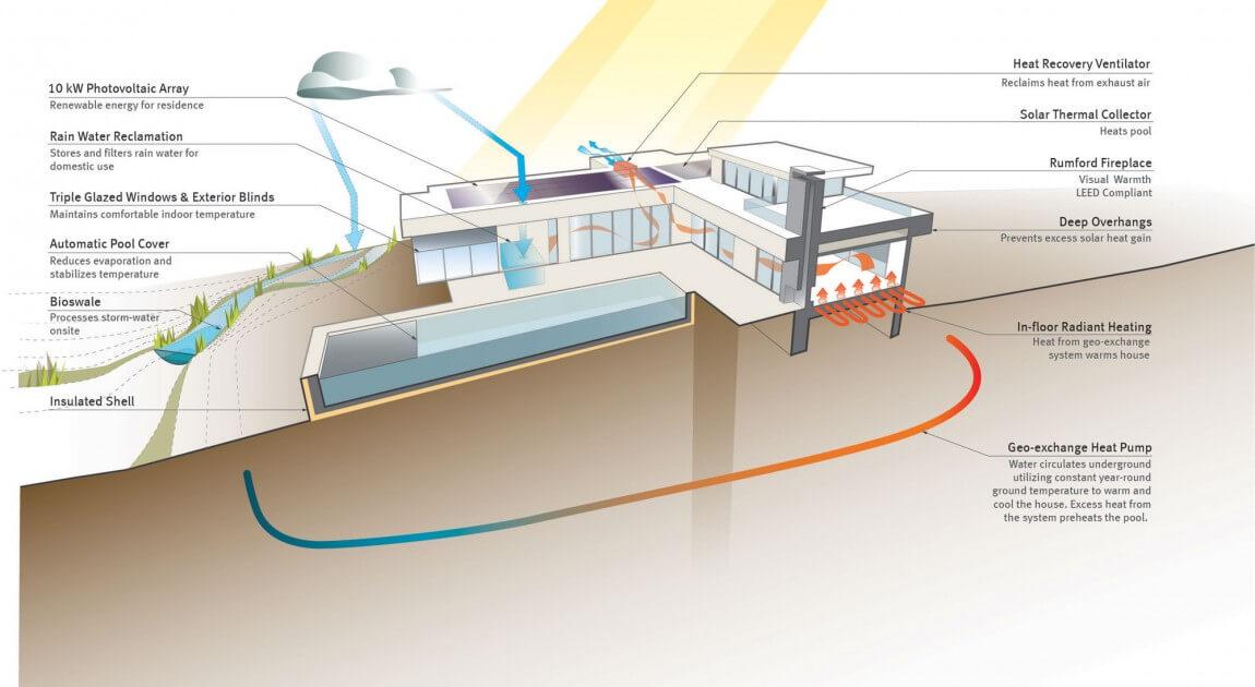 casa sustentável ASH ASH